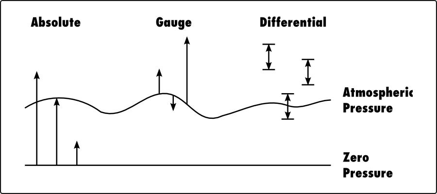 absolute pressure equation. plot of absolute vs gauge differential pressure equation s